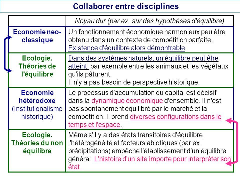 Collaborer entre disciplines Noyau dur (par ex.