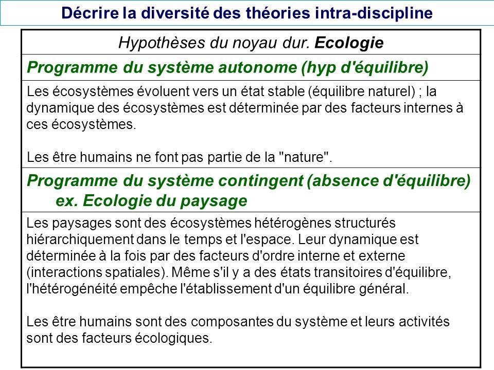Décrire la diversité des théories intra-discipline Hypothèses du noyau dur. Ecologie Programme du système autonome (hyp d'équilibre) Les écosystèmes é