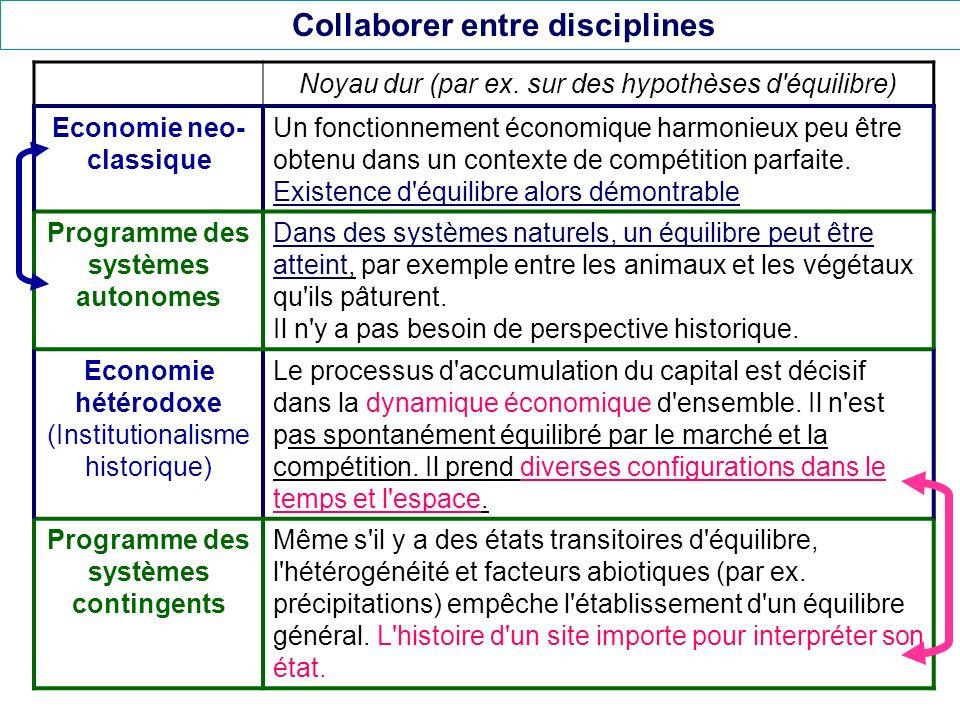Collaborer entre disciplines Noyau dur (par ex. sur des hypothèses d'équilibre) Economie neo- classique Un fonctionnement économique harmonieux peu êt