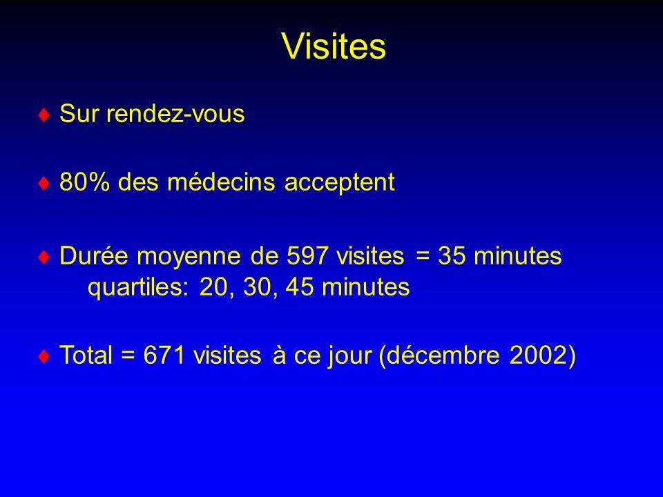 Visites Sur rendez-vous 80% des médecins acceptent Durée moyenne de 597 visites = 35 minutes quartiles: 20, 30, 45 minutes Total = 671 visites à ce jo