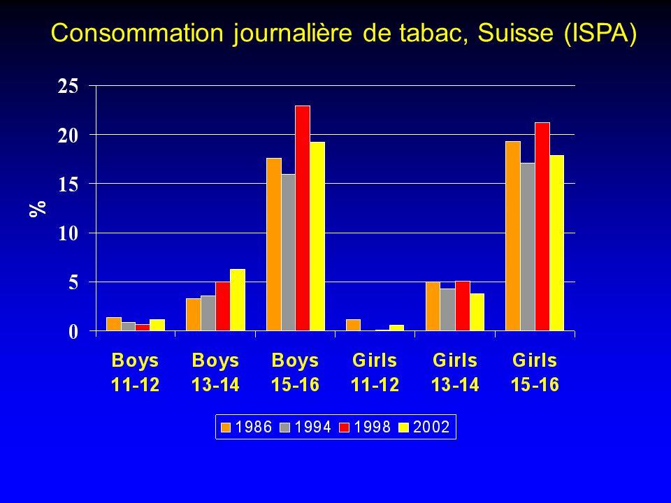Consommation journalière de tabac, Suisse (ISPA)