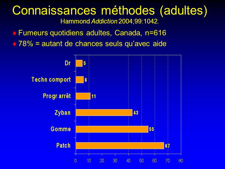 Fumeurs quotidiens adultes, Canada, n=616 78% = autant de chances seuls quavec aide Connaissances méthodes (adultes) Hammond Addiction 2004;99:1042.