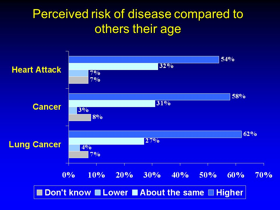 Perceived risk of disease compared to others their age