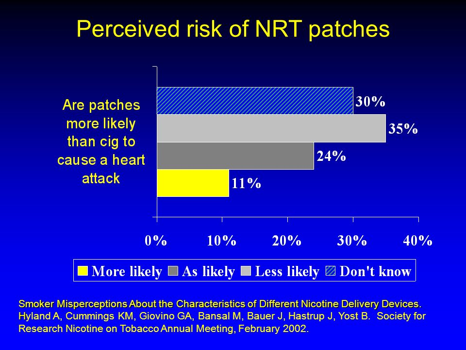 Perceived risk of NRT patches Smoker Misperceptions About the Characteristics of Different Nicotine Delivery Devices.