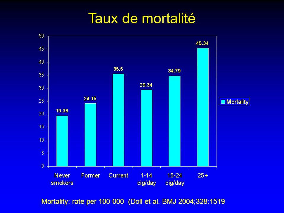 Geneva, women: N cancer deaths breast = lung -- Breast cancer -- Lung cancer