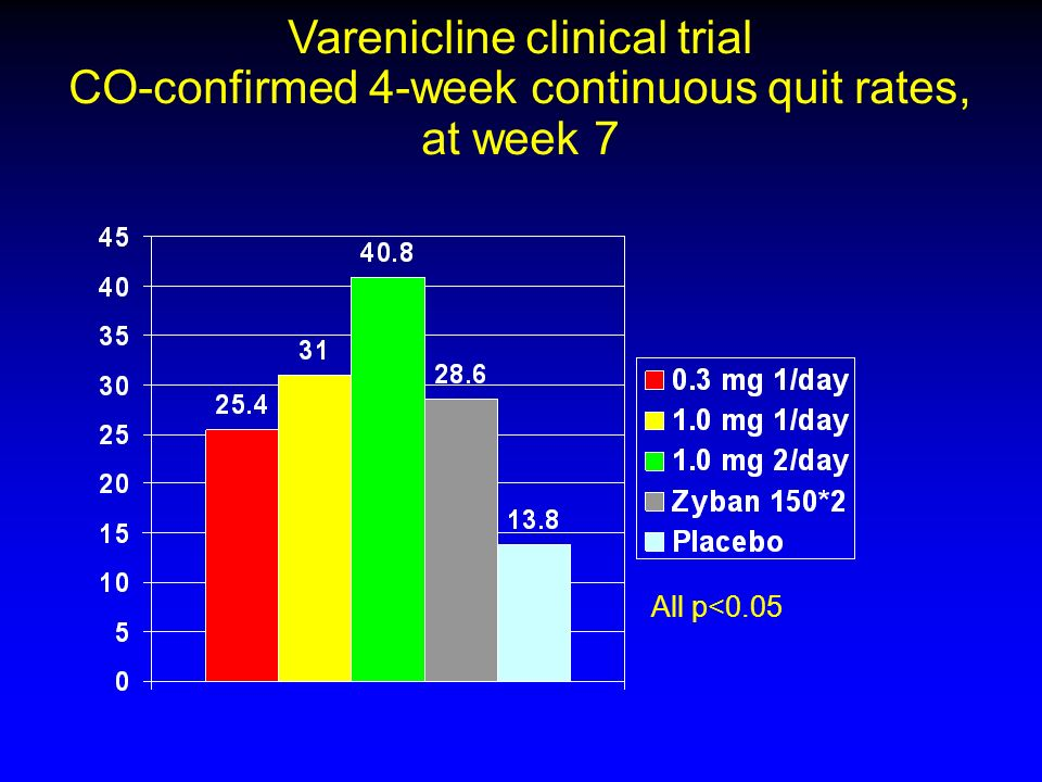 Varenicline clinical trial CO-confirmed 4-week continuous quit rates, at week 7 All p<0.05