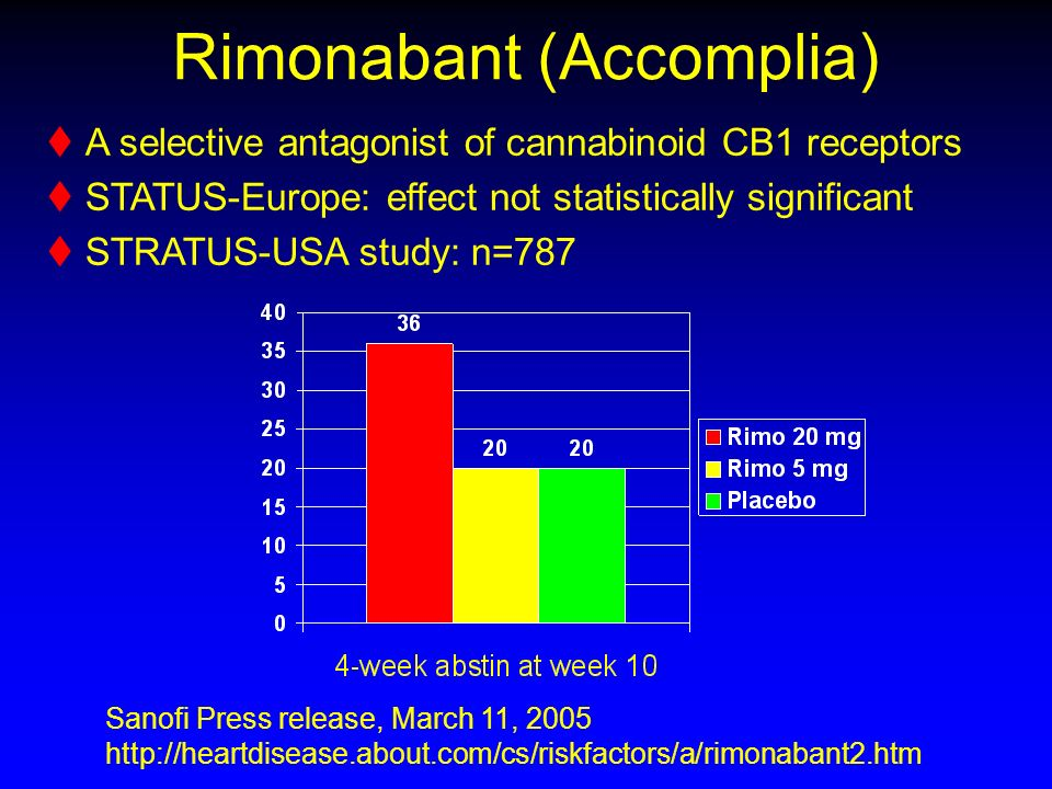 Rimonabant (Accomplia) A selective antagonist of cannabinoid CB1 receptors STATUS-Europe: effect not statistically significant STRATUS-USA study: n=787 Sanofi Press release, March 11, 2005 http://heartdisease.about.com/cs/riskfactors/a/rimonabant2.htm