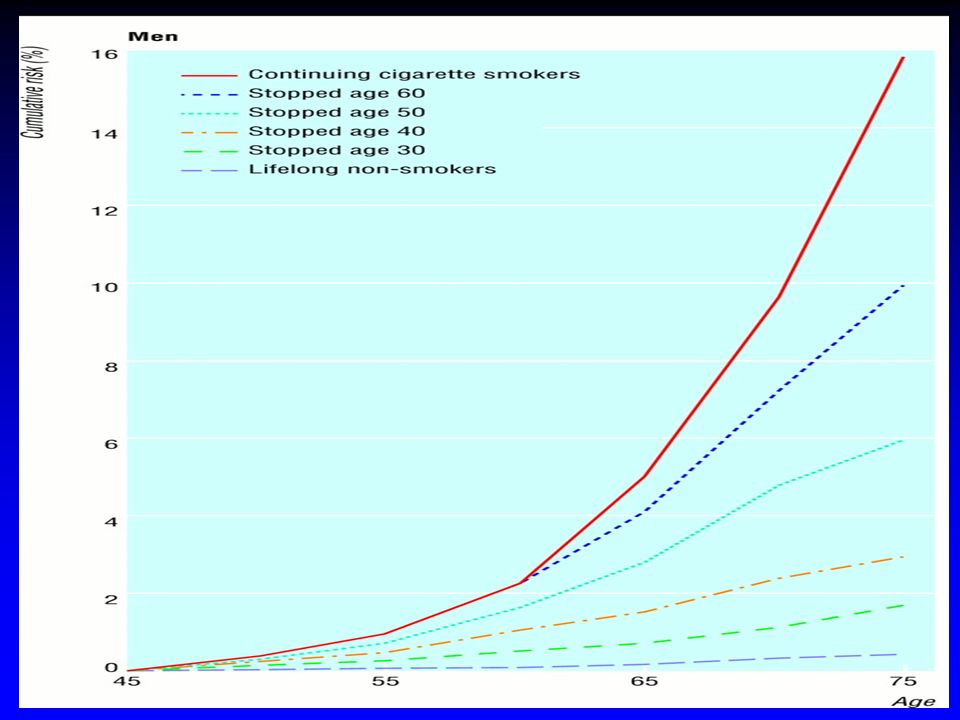 Distribution des fumeurs par stade de changement , Genève 1996 Etter et al.