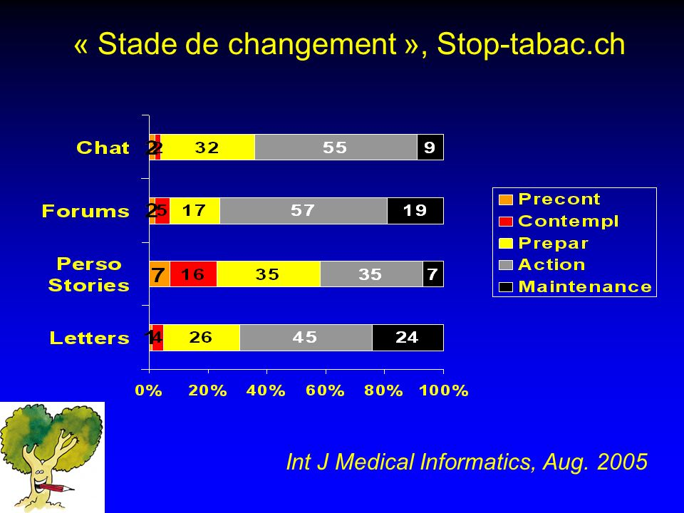« Stade de changement », Stop-tabac.ch Int J Medical Informatics, Aug. 2005