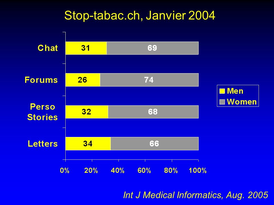 Stop-tabac.ch, Janvier 2004 Int J Medical Informatics, Aug. 2005