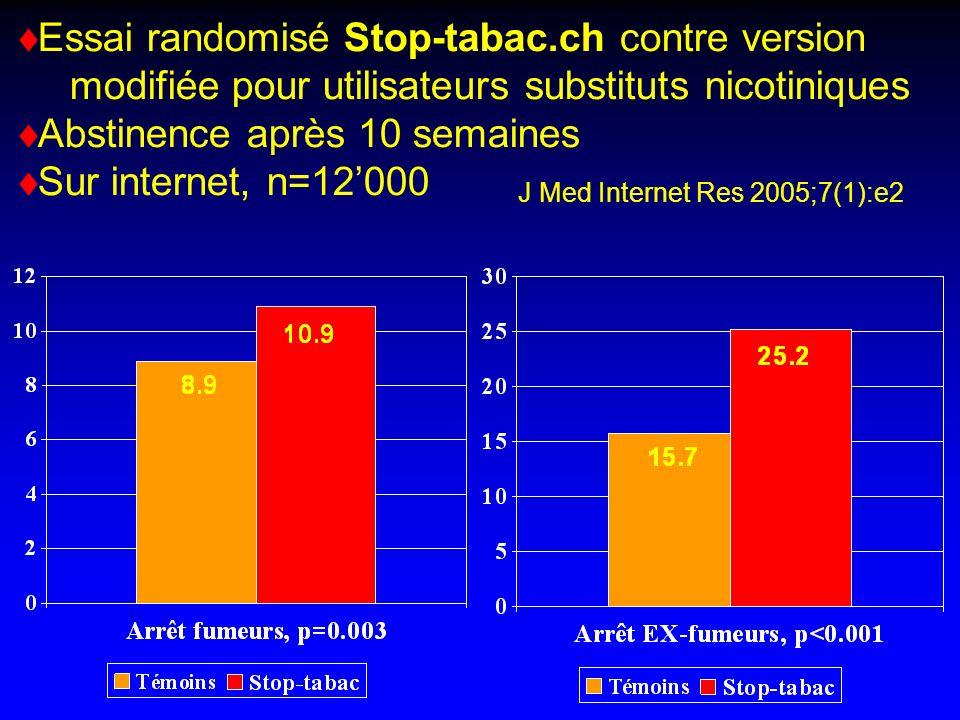 Essai randomisé Stop-tabac.ch contre version modifiée pour utilisateurs substituts nicotiniques Abstinence après 10 semaines Sur internet, n=12000 J Med Internet Res 2005;7(1):e2