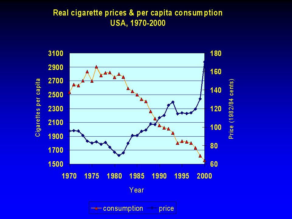 Minutes of labor / Marlboro pack Guindon et al, Tobacco Control 2002;11:35-43.