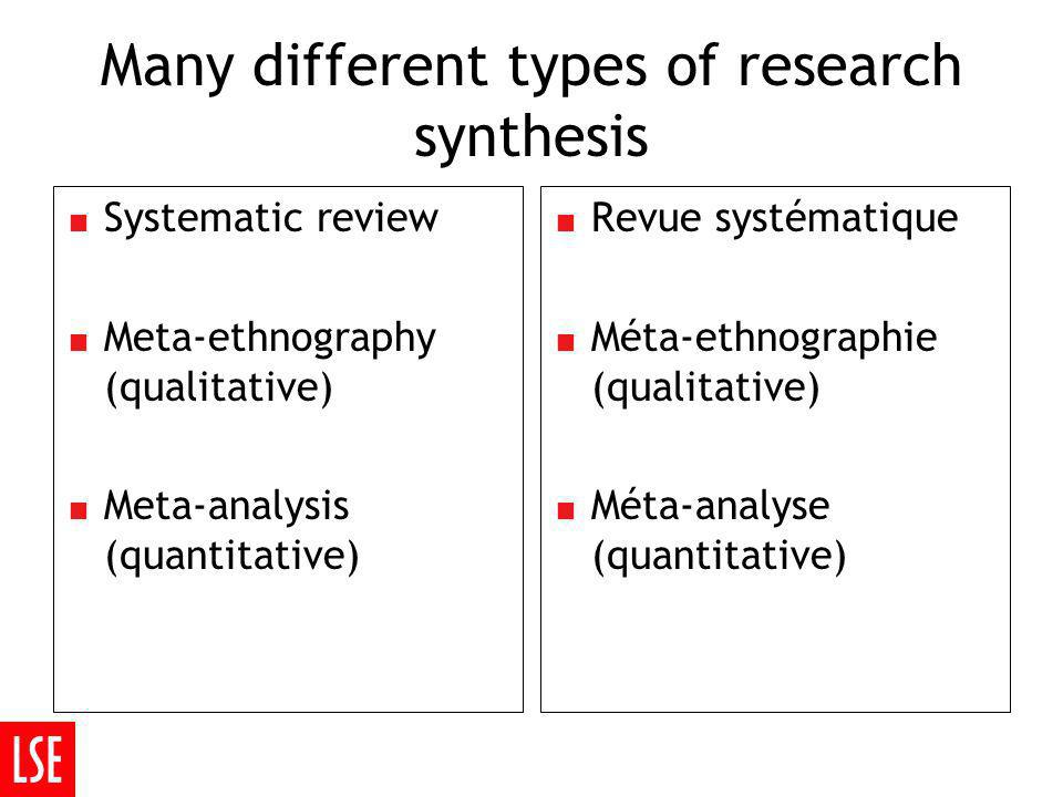 Many different types of research synthesis Systematic review Meta-ethnography (qualitative) Meta-analysis (quantitative) Revue systématique Méta-ethnographie (qualitative) Méta-analyse (quantitative)