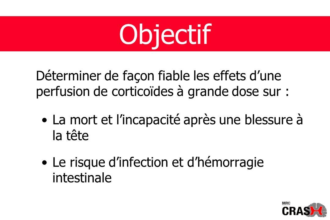 Déterminer de façon fiable les effets dune perfusion de corticoïdes à grande dose sur : La mort et lincapacité après une blessure à la tête Le risque dinfection et dhémorragie intestinale Objectif