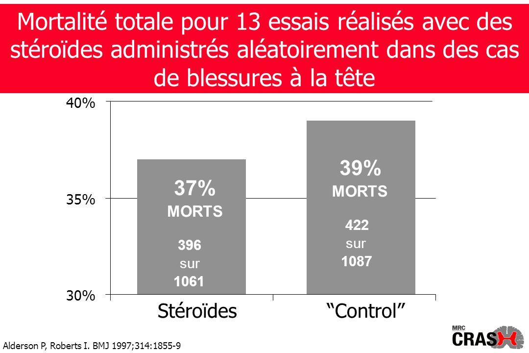 Mortalité totale pour 13 essais réalisés avec des stéroïdes administrés aléatoirement dans des cas de blessures à la tête 39% MORTS 422 sur 1087 37% MORTS 396 sur 1061 30% 35% 40% StéroïdesControl Alderson P, Roberts I.