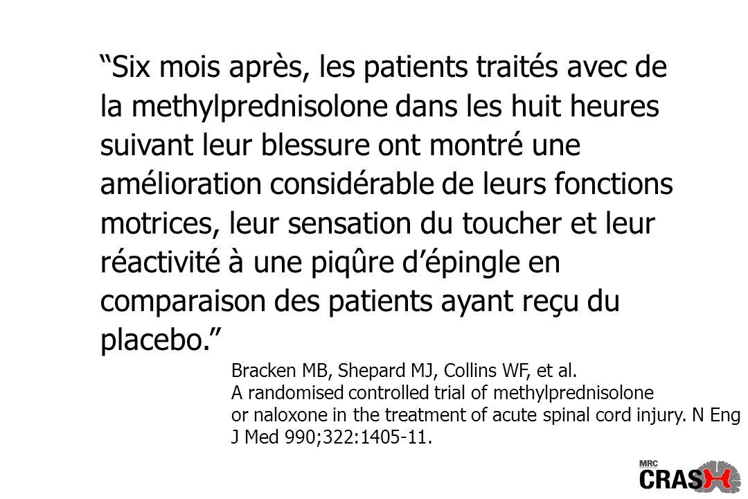 Six mois après, les patients traités avec de la methylprednisolone dans les huit heures suivant leur blessure ont montré une amélioration considérable de leurs fonctions motrices, leur sensation du toucher et leur réactivité à une piqûre dépingle en comparaison des patients ayant reçu du placebo.