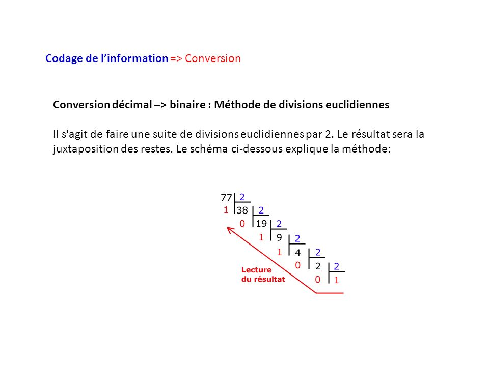 Codage de linformation => Conversion Conversion décimal –> binaire : Méthode de divisions euclidiennes Il s agit de faire une suite de divisions euclidiennes par 2.