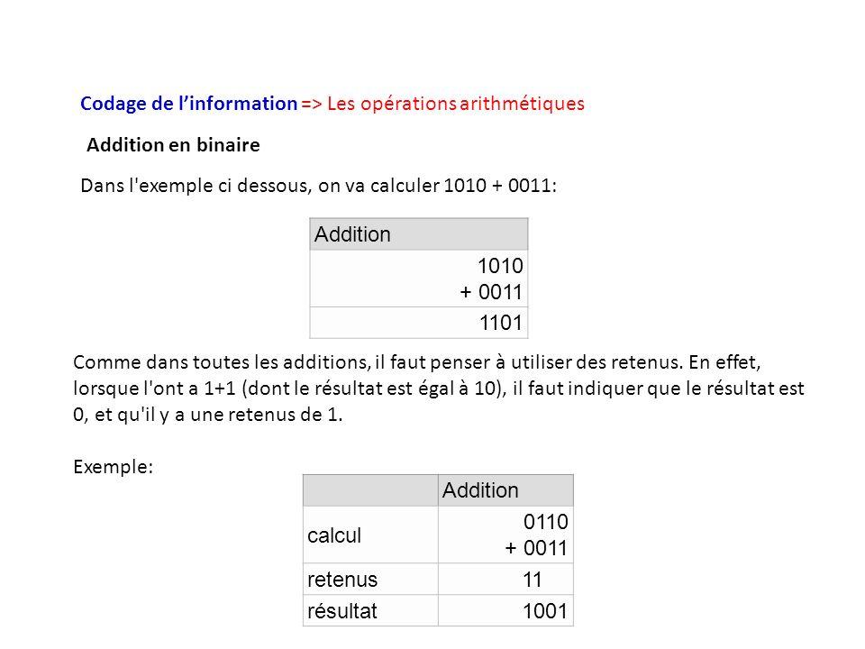 Codage de linformation => Les opérations arithmétiques Dans l'exemple ci dessous, on va calculer 1010 + 0011: Addition 1010 + 0011 1101 Comme dans tou