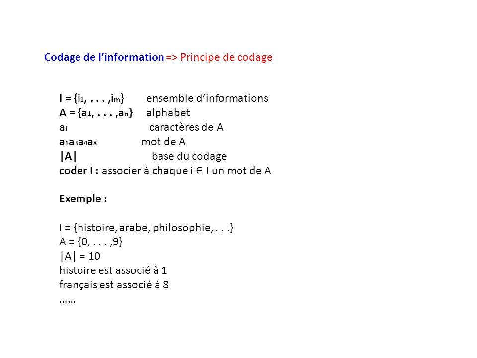 Codage de linformation => Principe de codage I = {i 1,...,i m } ensemble dinformations A = {a 1,...,a n } alphabet a i caractères de A a 1 a 3 a 4 a 8 mot de A |A| base du codage coder I : associer à chaque i I un mot de A Exemple : I = {histoire, arabe, philosophie,...} A = {0,...,9} |A| = 10 histoire est associé à 1 français est associé à 8 ……