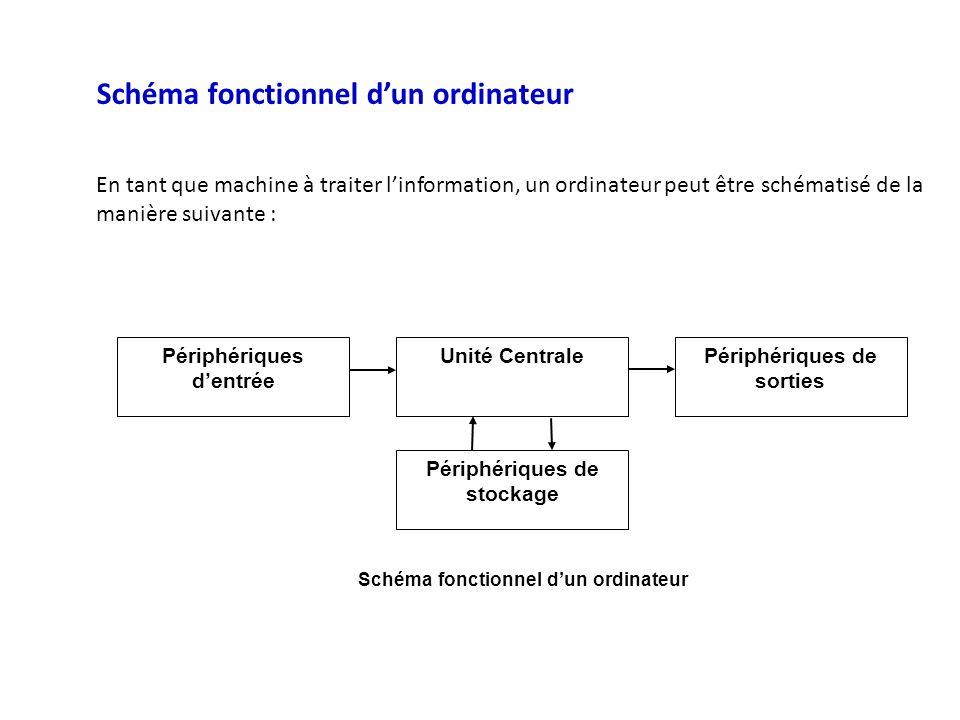 Schéma fonctionnel dun ordinateur En tant que machine à traiter linformation, un ordinateur peut être schématisé de la manière suivante : Périphériques dentrée Unité CentralePériphériques de sorties Périphériques de stockage Schéma fonctionnel dun ordinateur