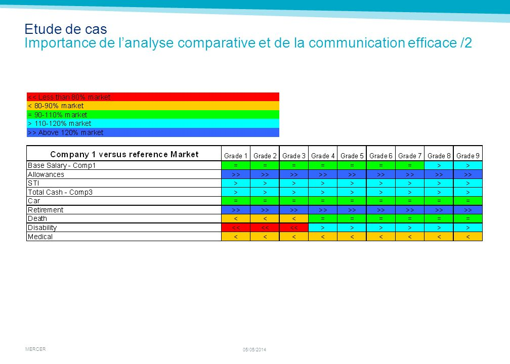 MERCER 05/05/2014 Etude de cas Importance de lanalyse comparative et de la communication efficace /2