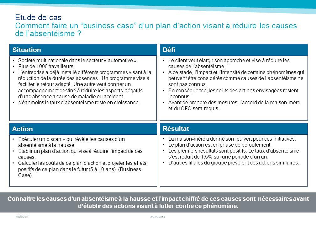 MERCER 05/05/2014 Etude de cas Comment faire un business case dun plan daction visant à réduire les causes de labsentéisme ? Connaître les causes dun