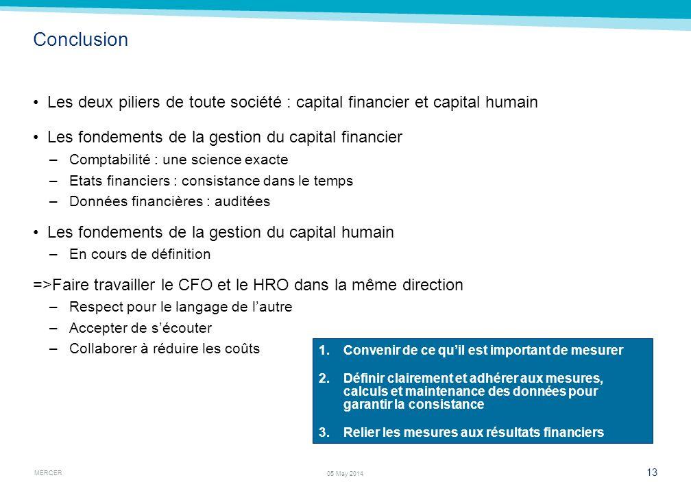 MERCER 13 05 May 2014 Conclusion Les deux piliers de toute société : capital financier et capital humain Les fondements de la gestion du capital finan