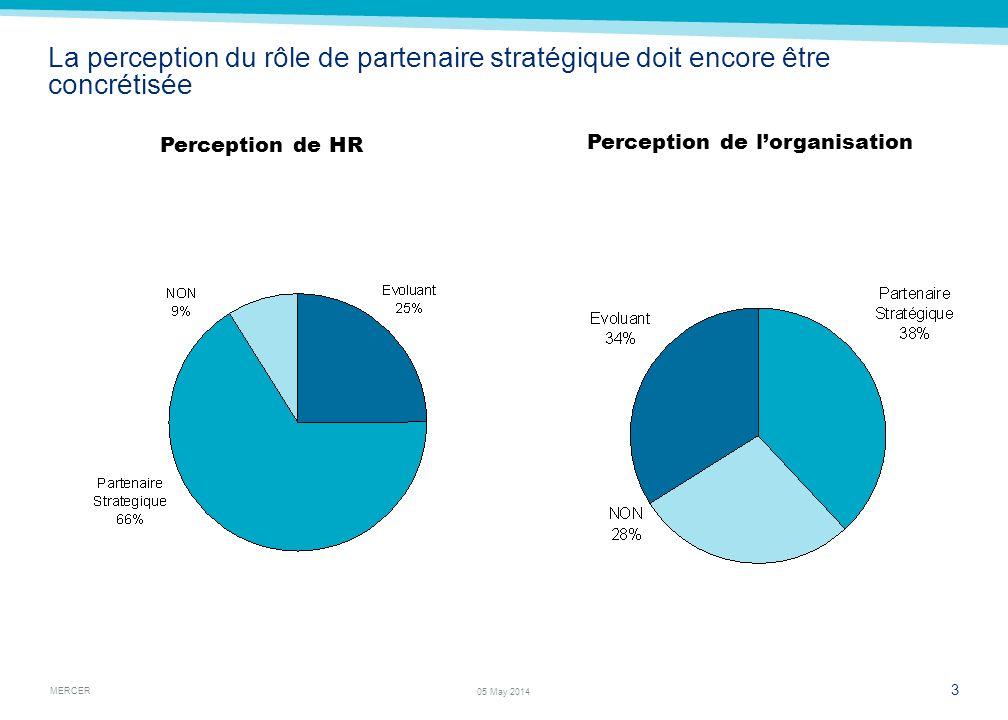 MERCER 3 05 May 2014 La perception du rôle de partenaire stratégique doit encore être concrétisée Perception de HR Perception de lorganisation