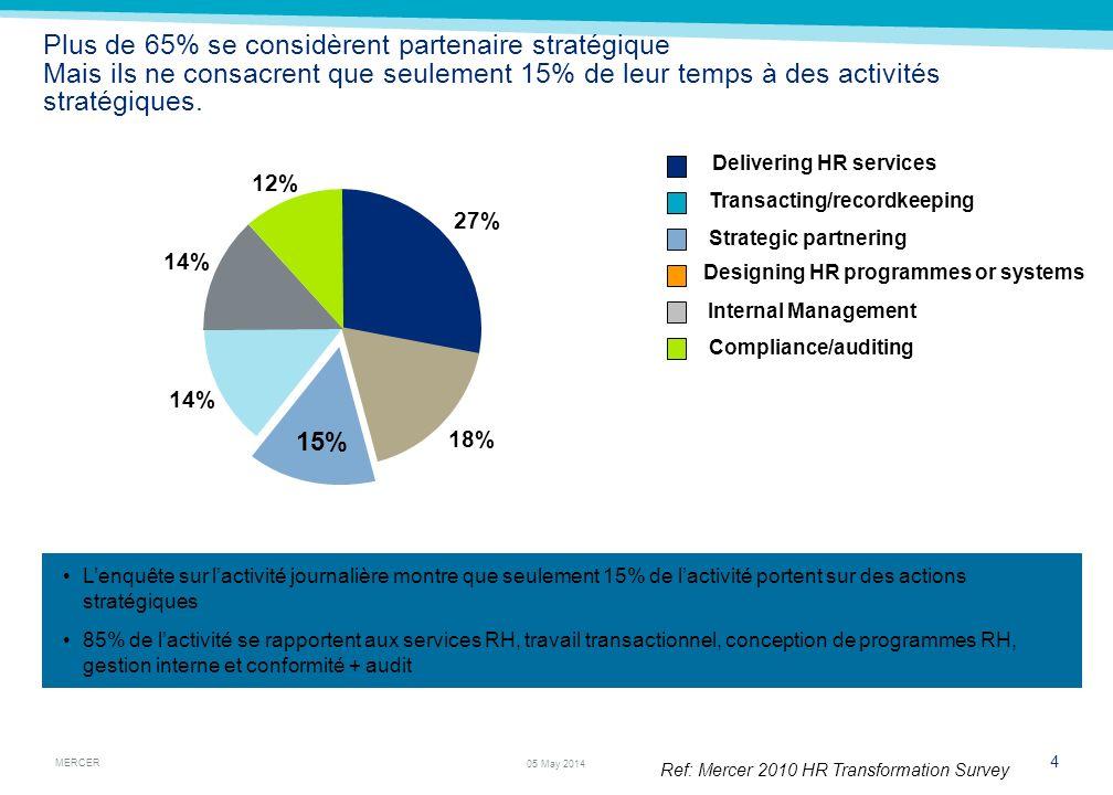 MERCER 4 05 May 2014 Plus de 65% se considèrent partenaire stratégique Mais ils ne consacrent que seulement 15% de leur temps à des activités stratégi