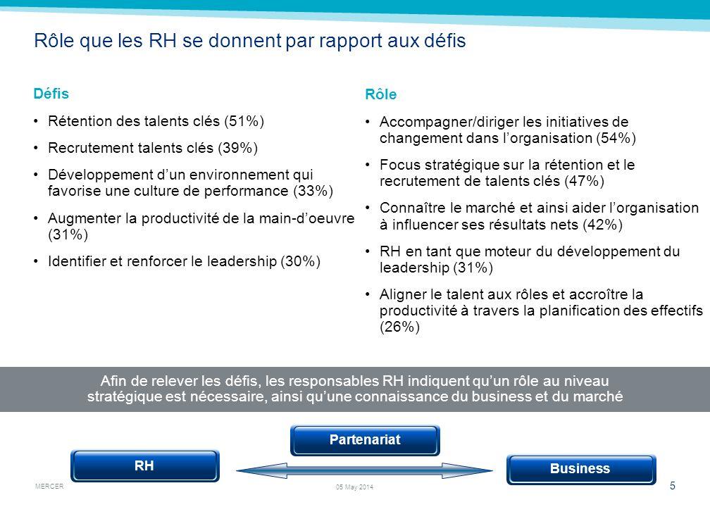 MERCER 5 05 May 2014 Rôle que les RH se donnent par rapport aux défis Défis Rétention des talents clés (51%) Recrutement talents clés (39%) Développem