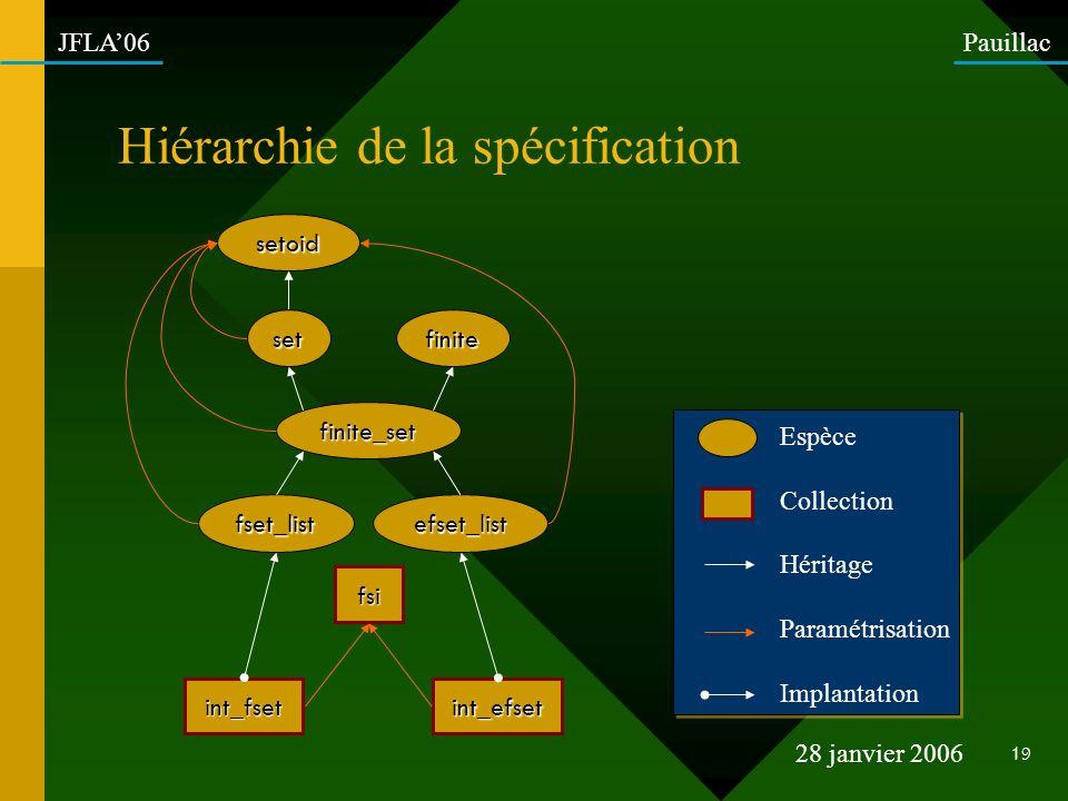 28 janvier 2006 JFLA06Pauillac 19 Hiérarchie de la spécification Espèce Collection Héritage Paramétrisation Implantation Espèce Collection Héritage Paramétrisation Implantation setoid set finite_set finite fset_listefset_list int_fset fsi int_efset