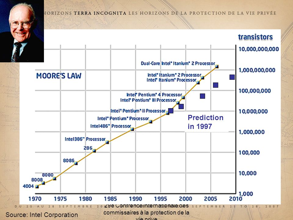 29e CONFÉRENCE INTERNATIONALE DES COMMISSAIRES À LA PROTECTION DES DONNÉES ET DE LA VIE PRIVÉE 29 th INTERNATIONAL CONFERENCE OF DATA PROTECTION AND PRIVACY COMMISSIONERS 29e Confrence internationale des commissaires à la protection de la vie prive Moores Law Source: Intel Corporation Prediction in 1997