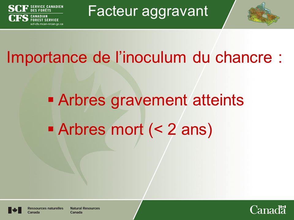 Facteur aggravant Importance de linoculum du chancre : Arbres gravement atteints Arbres mort (< 2 ans)