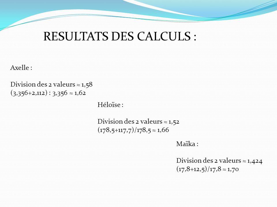 RESULTATS DES CALCULS : Axelle : Division des 2 valeurs 1,58 (3,356+2,112) : 3,356 1,62 Héloïse : Division des 2 valeurs 1,52 (178,5+117,7)/178,5 1,66