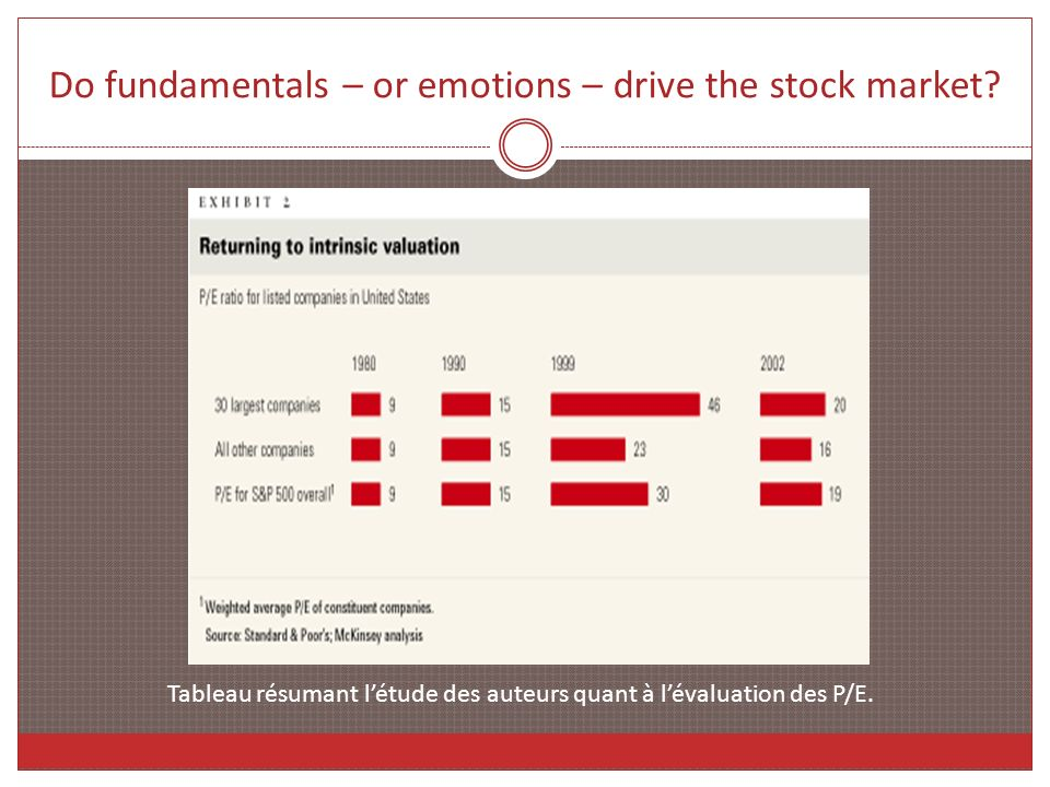 Do fundamentals – or emotions – drive the stock market? Tableau résumant létude des auteurs quant à lévaluation des P/E.