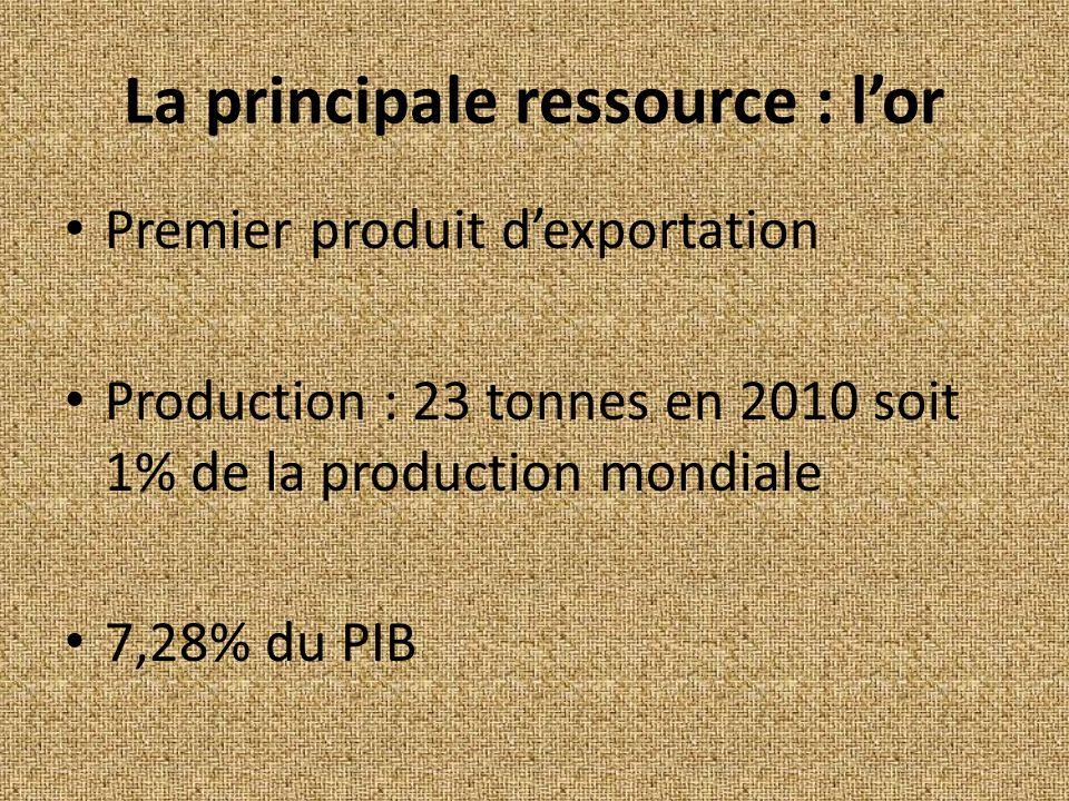 La principale ressource : lor Premier produit dexportation Production : 23 tonnes en 2010 soit 1% de la production mondiale 7,28% du PIB