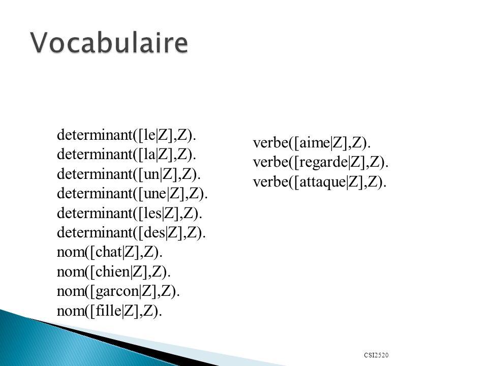 CSI2520 ?- solve0(member(X, [a, c])).