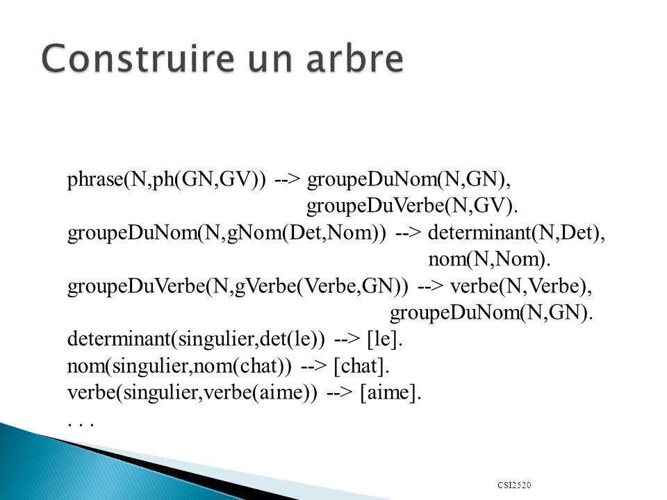 CSI2520 phrase(N,ph(GN,GV)) --> groupeDuNom(N,GN), groupeDuVerbe(N,GV).