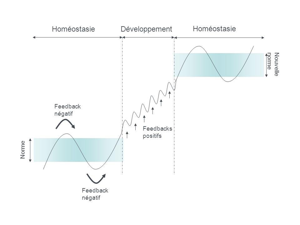 Norme Feedback négatif Feedback négatif Feedbacks positifs Homéostasie Nouvelle norme Homéostasie Développement