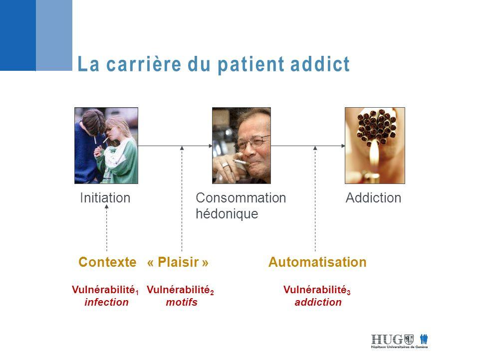 La carrière du patient addict InitiationAddictionConsommation hédonique Contexte « Plaisir »Automatisation Vulnérabilité 1 infection Vulnérabilité 2 motifs Vulnérabilité 3 addiction