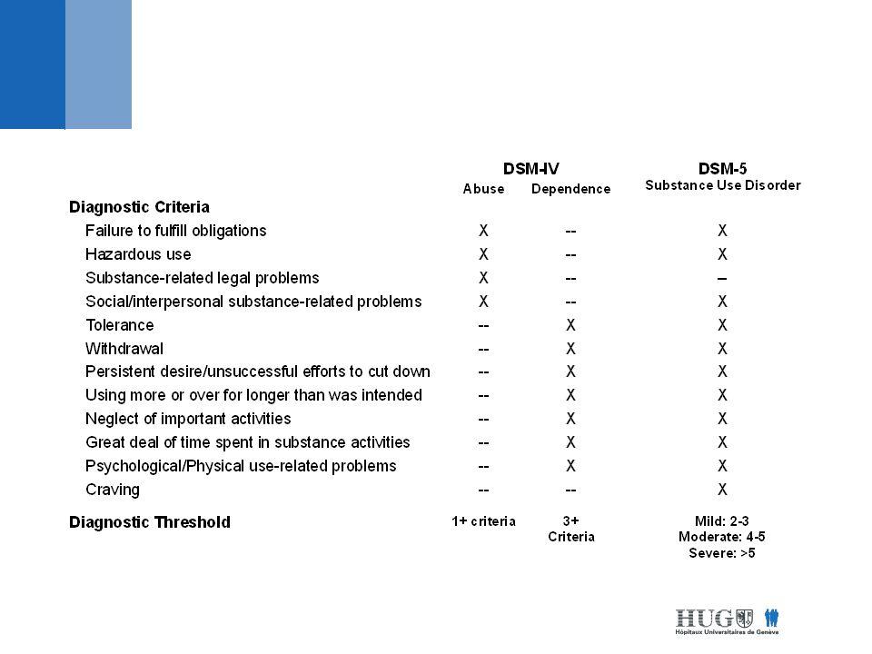 Action (comportement, pensée, émotion) centre du renforcement automatisation OpiacésNicotine Cocaine Amphétamines THC Alcool
