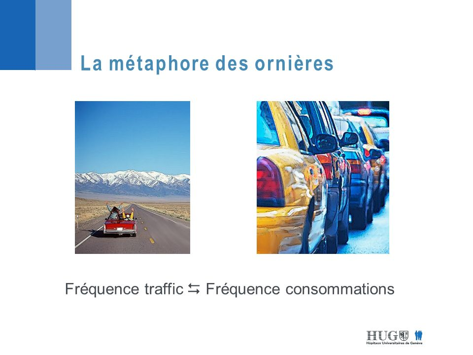La métaphore des ornières Fréquence traffic Fréquence consommations