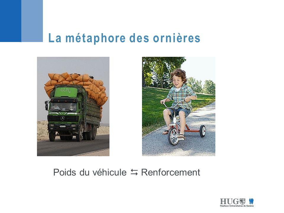 La métaphore des ornières Poids du véhicule Renforcement