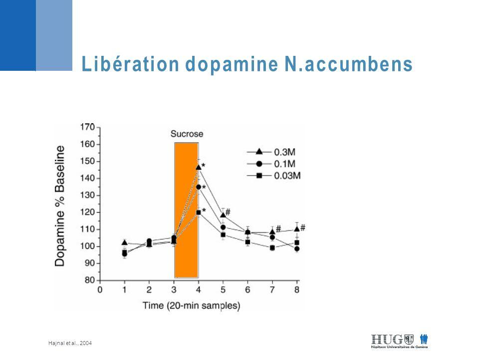 Libération dopamine N.accumbens Hajnal et al., 2004