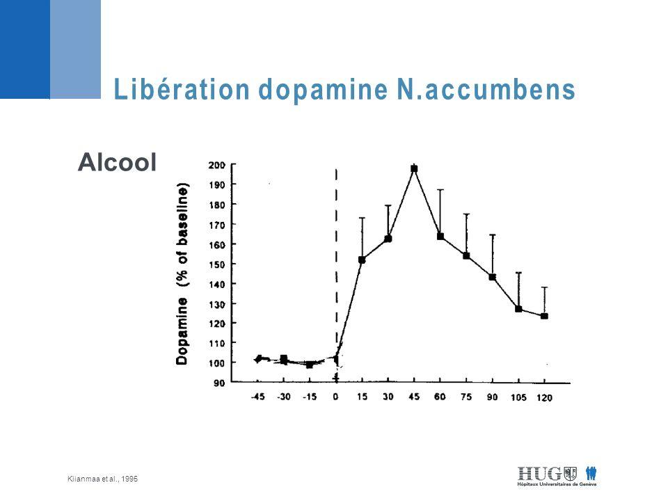 Libération dopamine N.accumbens Alcool Kiianmaa et al., 1995