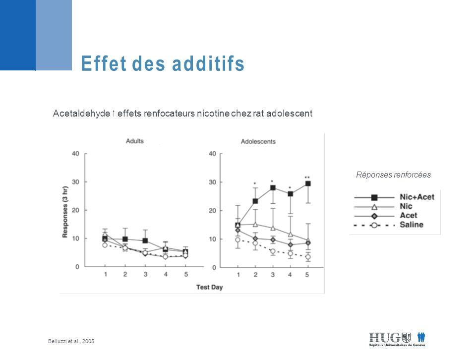 Effet des additifs Réponses renforcées Acetaldehyde effets renfocateurs nicotine chez rat adolescent Belluzzi et al., 2005