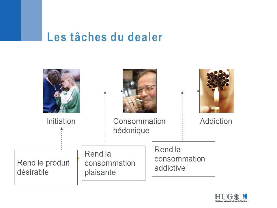 InitiationAddictionConsommation hédonique Contexte « Plaisir »Automatisation Les tâches du dealer Rend le produit désirable Rend la consommation plaisante Rend la consommation addictive