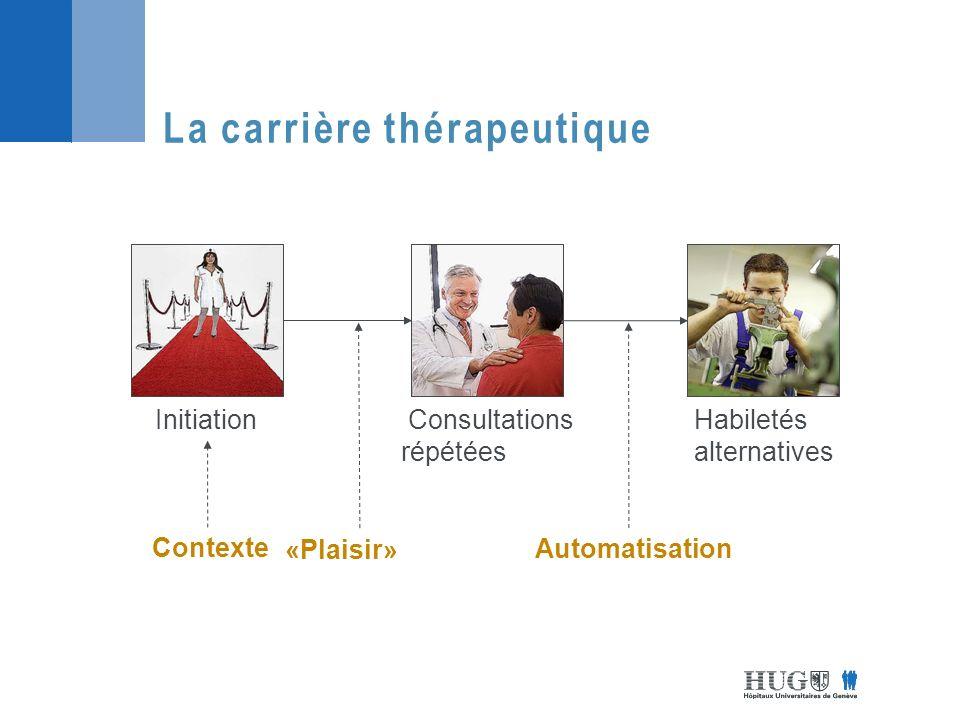 La carrière thérapeutique Contexte «Plaisir» Automatisation InitiationConsommation hédonique Addiction Consultations répétées Habiletés alternatives