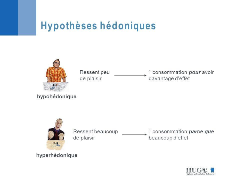 Hypothèses hédoniques hypohédonique hyperhédonique Ressent peu de plaisir Ressent beaucoup de plaisir consommation pour avoir davantage deffet consommation parce que beaucoup deffet