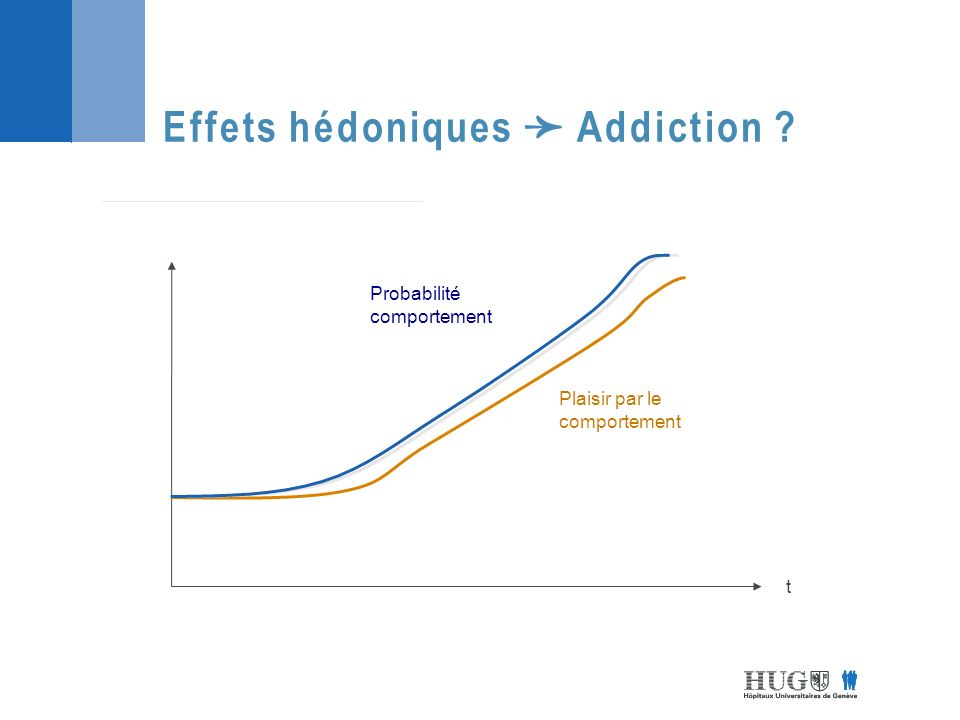 Effets hédoniques Addiction ? t Plaisir par le comportement Probabilité comportement